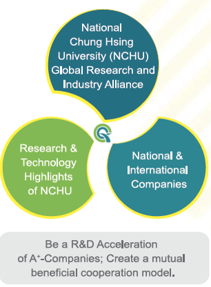Introduction-NCHU Global Research & Industry Alliance
